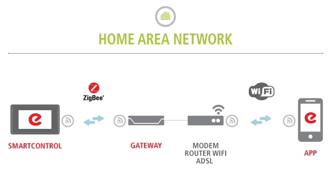 Eurotherm Smartcomfort gateway Home Area Network