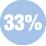 33% scambio convettivo