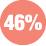 46% scambio per irraggiamento