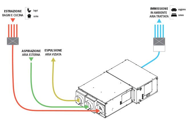 Componenti trattamento aria Deuclima VMC Deu-Rec 450 S