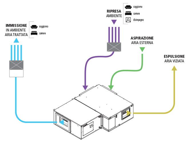 Flussi aria Deu-climatizzatore con recuperatore di calore DCR 1000 e DCR 2000