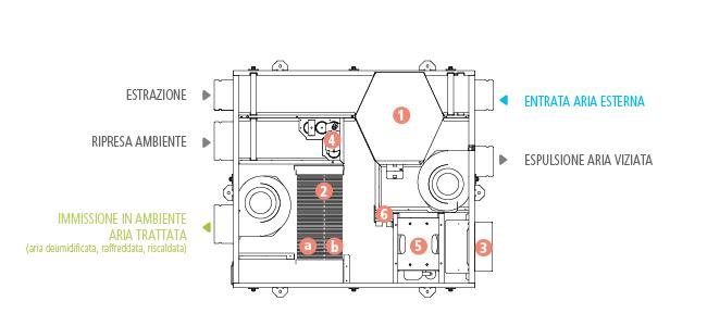 Trattamento aria Deuclima-VMC con compressore caratteristiche