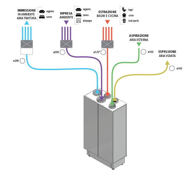 Flussi aria trattamento aria Deuclima-VMC verticale 500 V