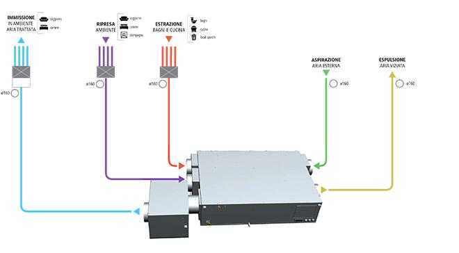 Flussi aria trattamento aria Deuclima-VMC 300 S con compressore + box filtro