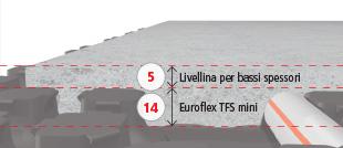 Euroflex TFS mini con livellina 5 mm
