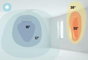 Raffrescamento di una stanza utilizzando un fancoil a parete