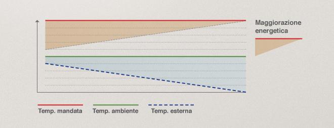Regolazione efficiente dellimpianto di riscaldamento