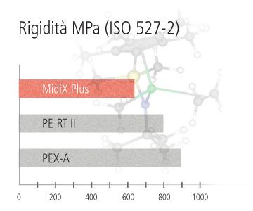 Rigidità dinamica tubazione Eurotherm MidiX Plus