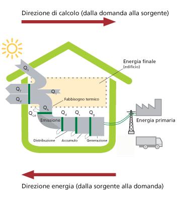 Progettazione eurotherm for Costo per costruire un edificio